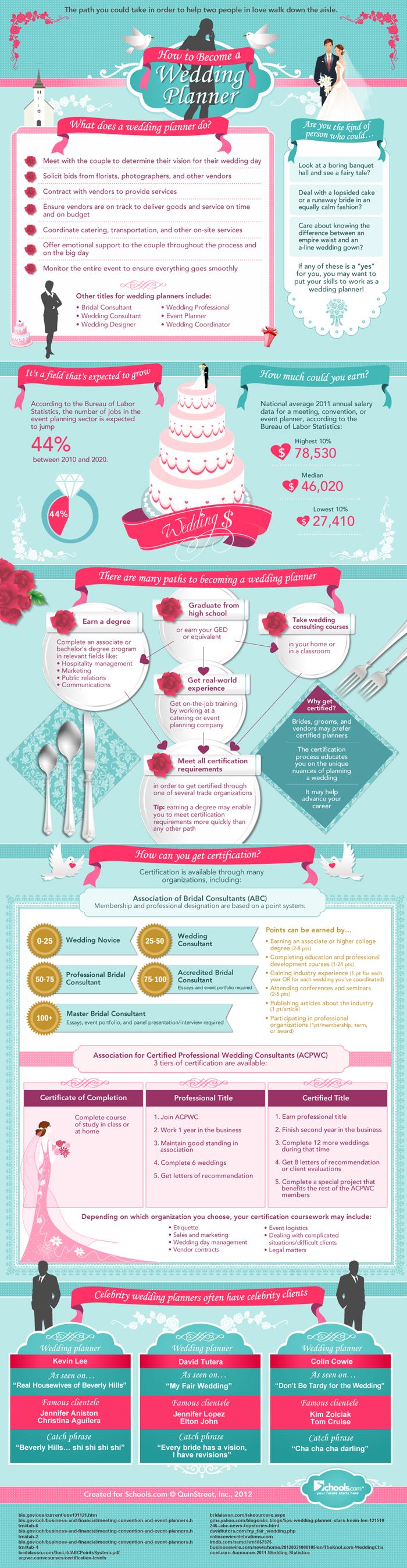 Uncategorized – Wedding knowledge 1-2-3