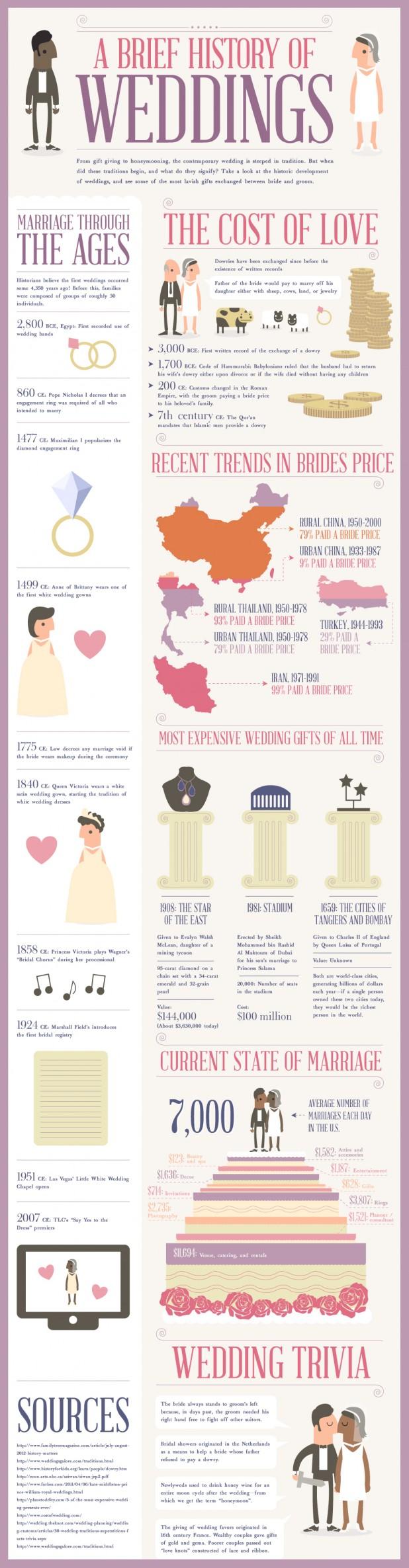 history-of-weddings